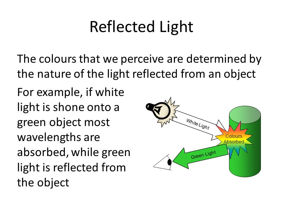 Reflected Light The colours that we perceive are determined by the nature of the light reflected from an object For example, if white light is shone onto a green object most wavelengths are absorbed, while green light is reflected from the object White Light Colours Absorbed Green Light