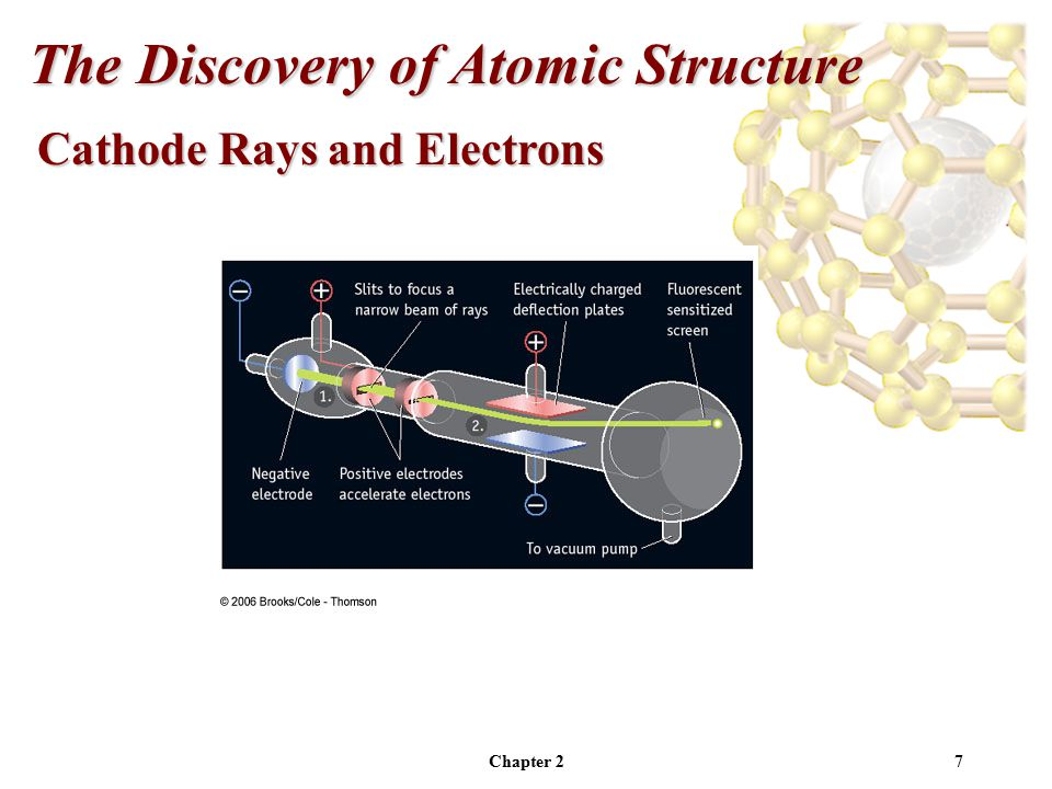 Chapter 27 Cathode Rays and Electrons The Discovery of Atomic Structure