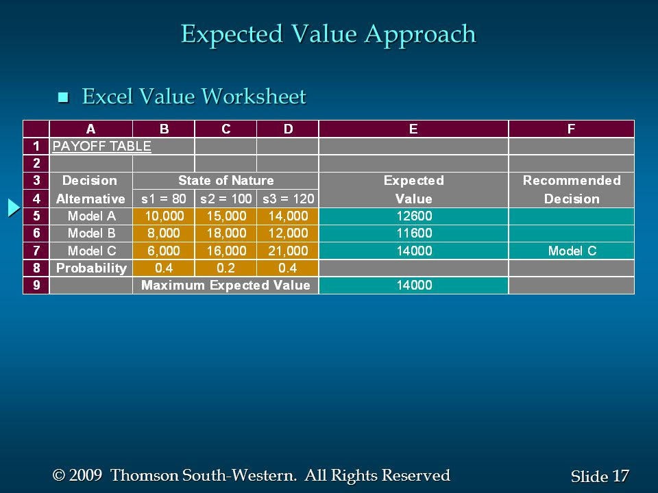 1 1 Slide 2009 Thomson SouthWestern All Rights Reserved Slides – Expected Value Worksheet