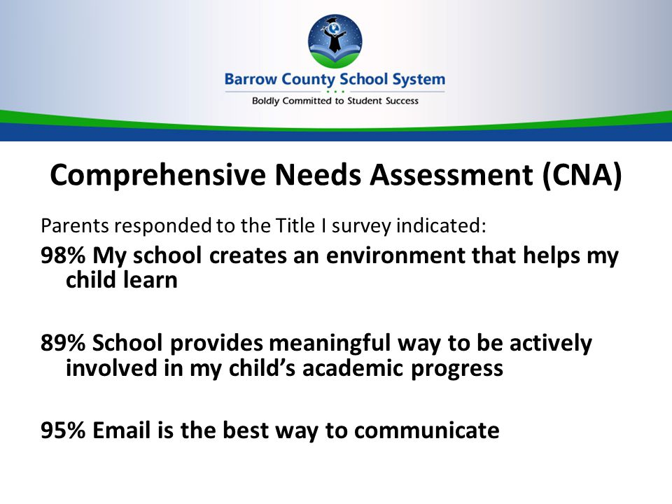 Comprehensive Needs Assessment (CNA) Parents responded to the Title I survey indicated: 98% My school creates an environment that helps my child learn 89% School provides meaningful way to be actively involved in my child's academic progress 95%  is the best way to communicate