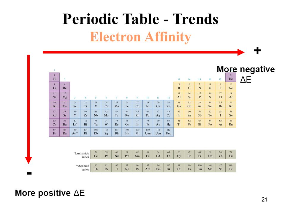 The periodic table electron shells and orbitals article