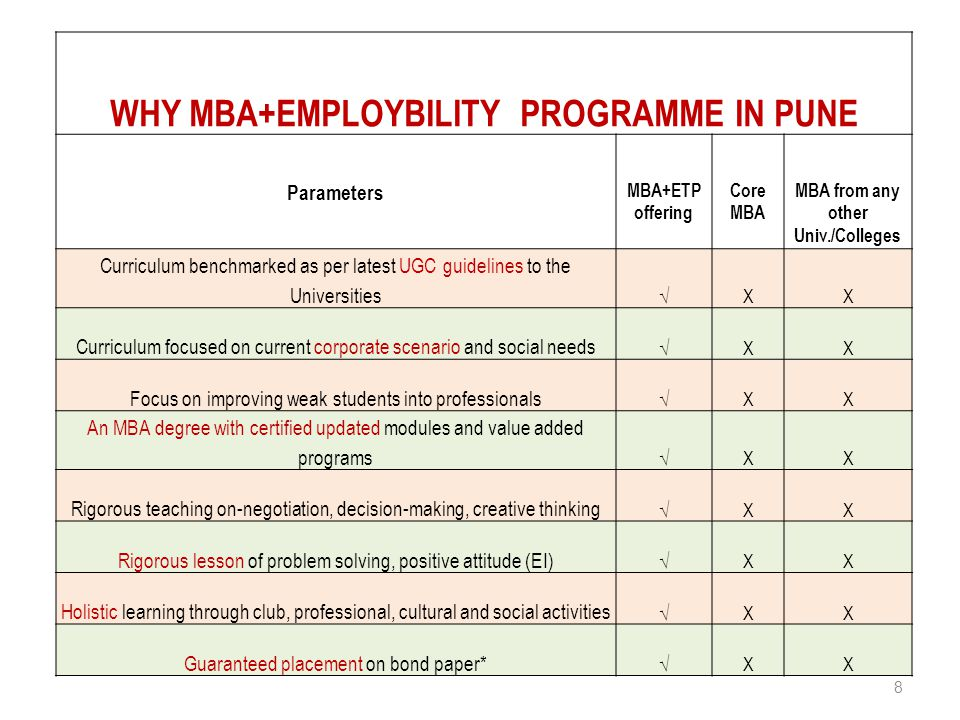 8 WHY MBA+EMPLOYBILITY PROGRAMME IN PUNE Parameters MBA+ETP offering Core MBA MBA from any other Univ./Colleges Curriculum benchmarked as per latest UGC guidelines to the Universities √XX Curriculum focused on current corporate scenario and social needs √XX Focus on improving weak students into professionals √XX An MBA degree with certified updated modules and value added programs √XX Rigorous teaching on-negotiation, decision-making, creative thinking √XX Rigorous lesson of problem solving, positive attitude (EI) √XX Holistic learning through club, professional, cultural and social activities √XX Guaranteed placement on bond paper* √XX
