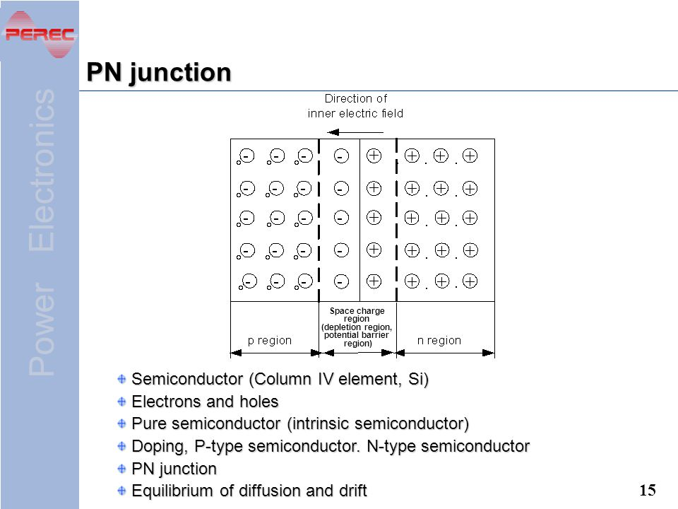Power Electronics 15 PN junction Space charge region (depletion region, potential barrier region) Semiconductor (Column IV element, Si) Semiconductor (Column IV element, Si) Electrons and holes Electrons and holes Pure semiconductor (intrinsic semiconductor) Pure semiconductor (intrinsic semiconductor) Doping, P-type semiconductor.