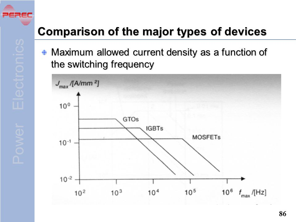 Power Electronics 86 Comparison of the major types of devices Maximum allowed current density as a function of the switching frequency