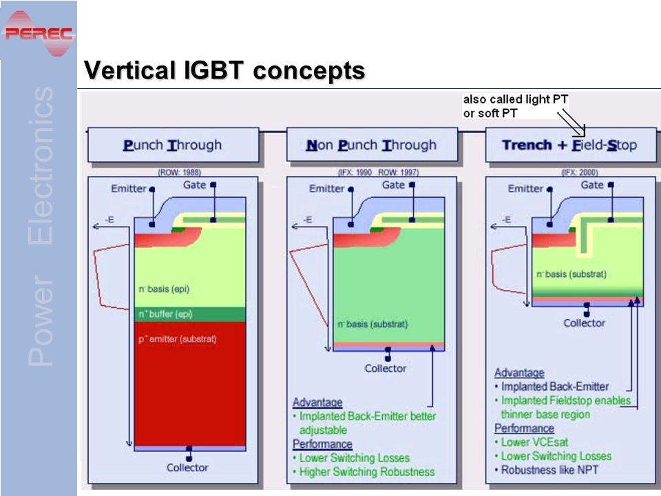 Power Electronics 94 Vertical IGBT concepts