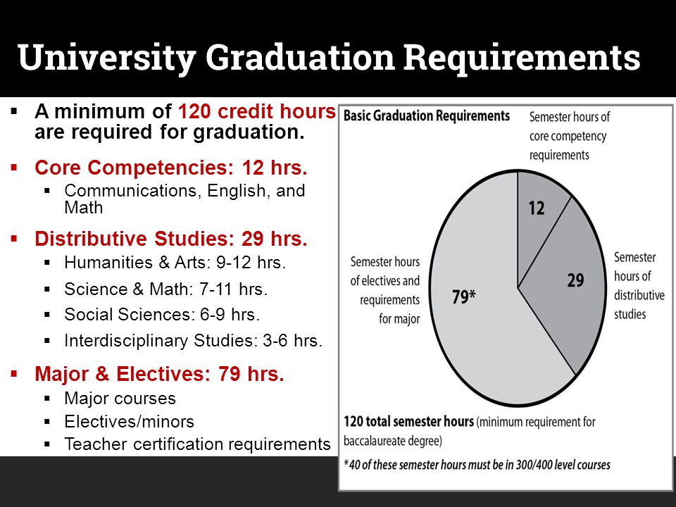University Graduation Requirements  A minimum of 120 credit hours are required for graduation.