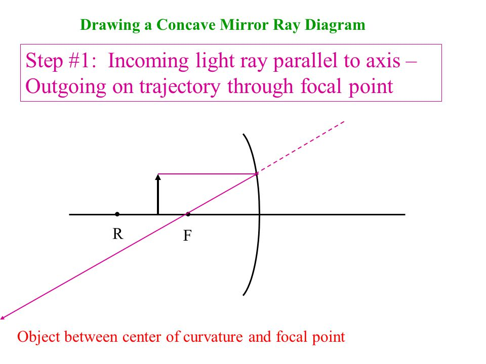 Drawing a Concave Mirror Ray Diagram Step #1: Incoming light ray parallel to axis – Outgoing on trajectory through focal point F Object between center of curvature and focal point R