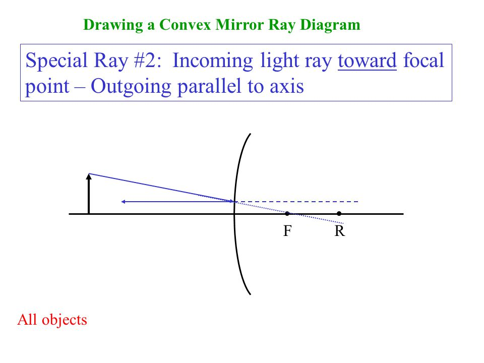 Drawing a Convex Mirror Ray Diagram Special Ray #2: Incoming light ray toward focal point – Outgoing parallel to axis F All objects R R