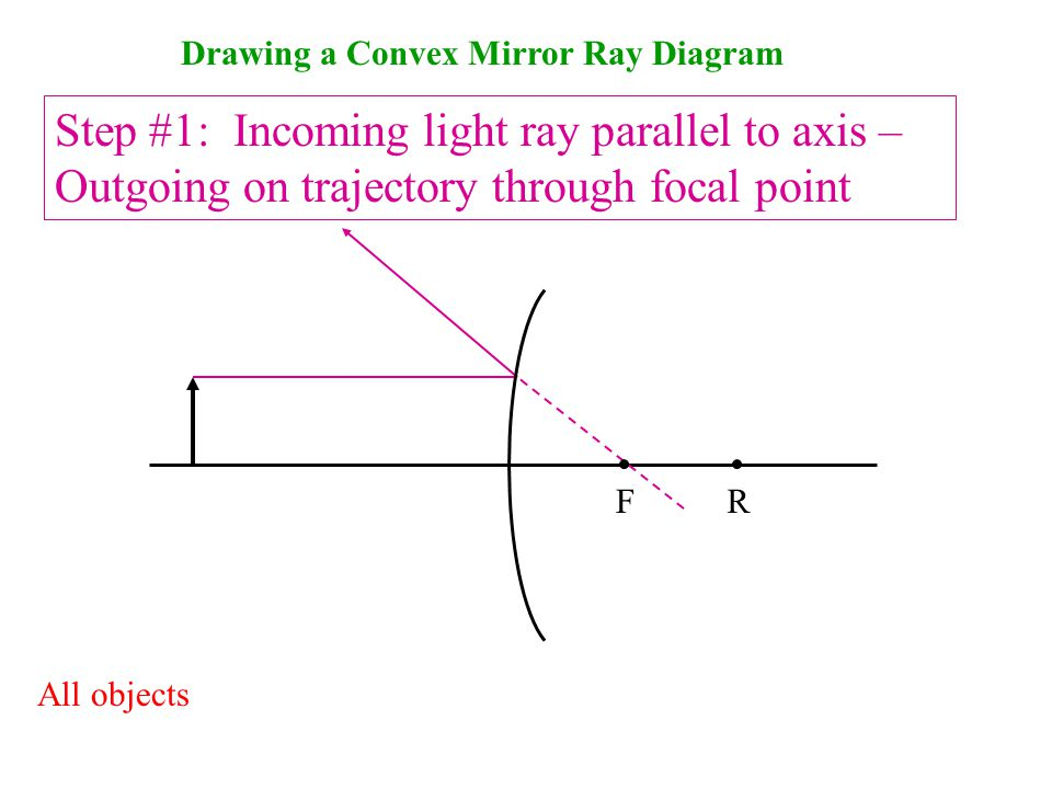 Drawing a Convex Mirror Ray Diagram Step #1: Incoming light ray parallel to axis – Outgoing on trajectory through focal point F All objects R