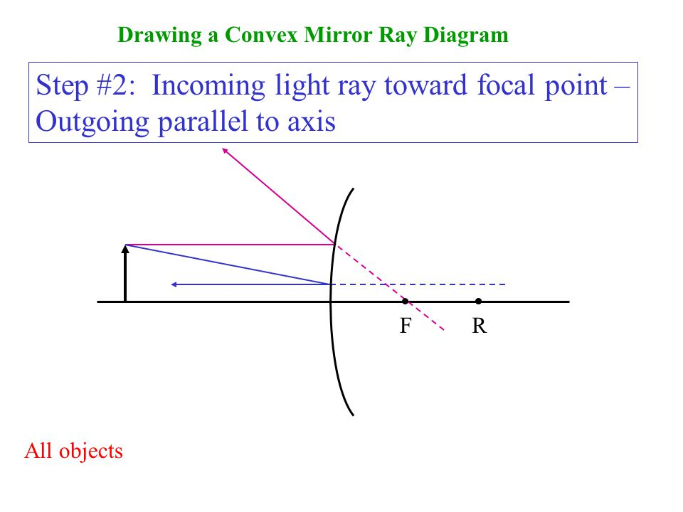 Drawing a Convex Mirror Ray Diagram Step #2: Incoming light ray toward focal point – Outgoing parallel to axis F All objects R R