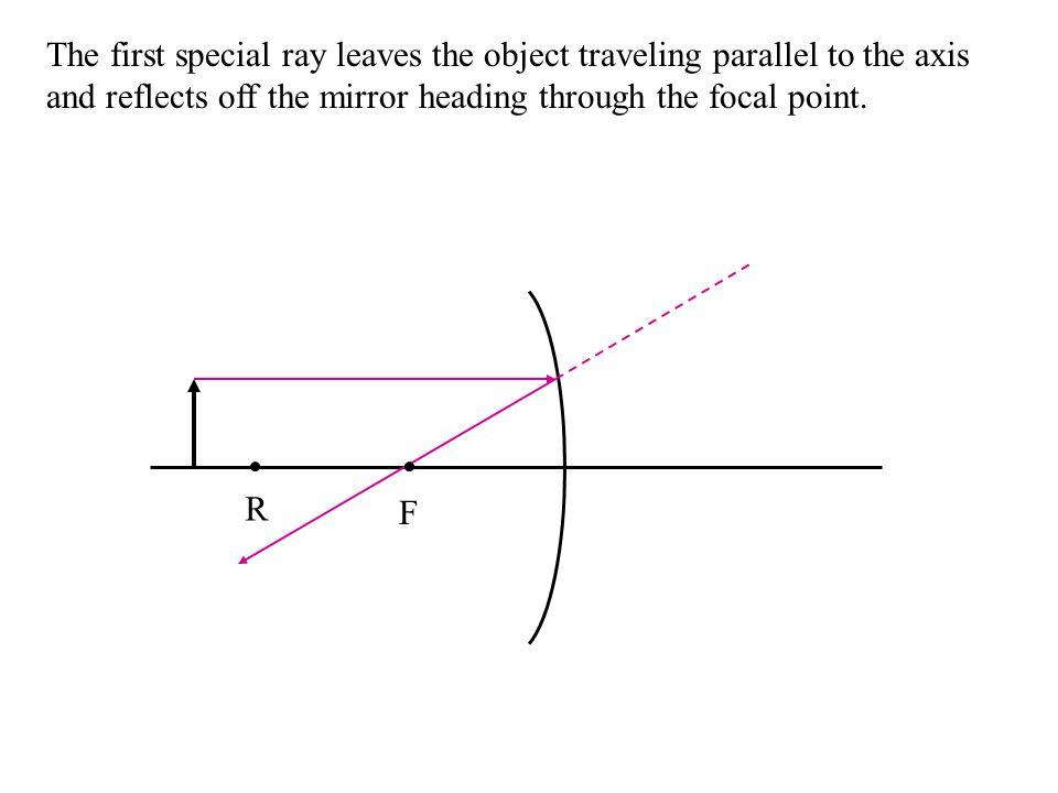 The first special ray leaves the object traveling parallel to the axis and reflects off the mirror heading through the focal point.