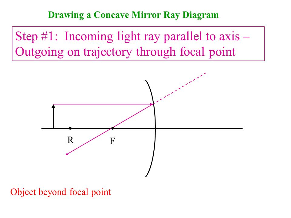 Drawing a Concave Mirror Ray Diagram Step #1: Incoming light ray parallel to axis – Outgoing on trajectory through focal point F.