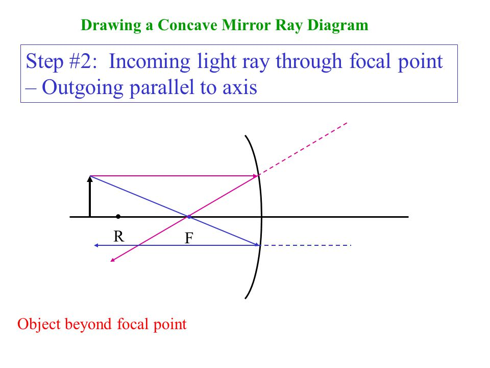 Drawing a Concave Mirror Ray Diagram F.