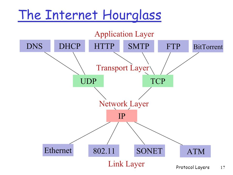 The Internet Hourglass Protocol Layers 17