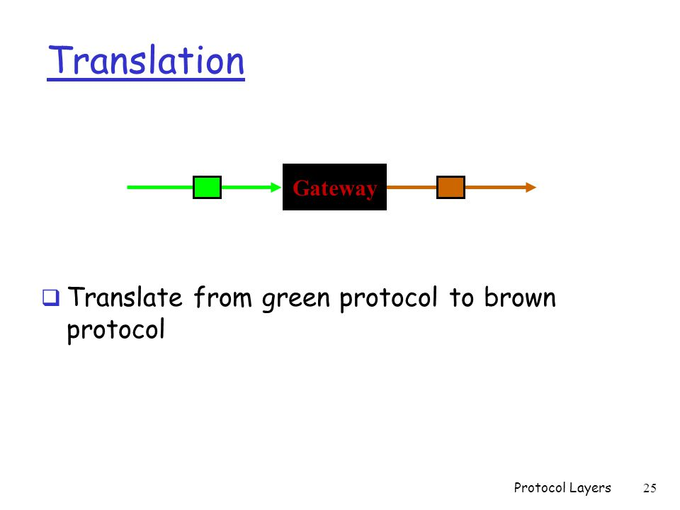 Translation  Translate from green protocol to brown protocol Gateway Protocol Layers 25