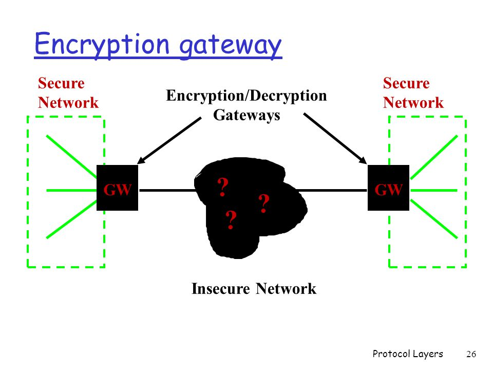Encryption gateway Encryption/Decryption Gateways Secure Network Secure Network GW .
