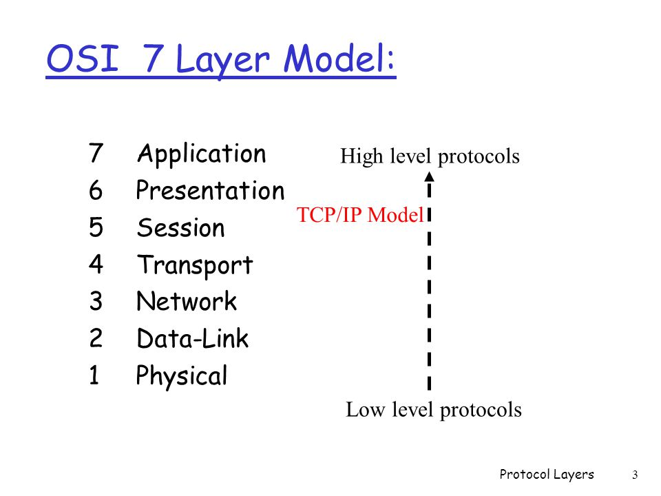 OSI 7 Layer Model: 7 Application 6 Presentation 5 Session 4 Transport 3 Network 2 Data-Link 1 Physical High level protocols Low level protocols Protocol Layers 3 TCP/IP Model