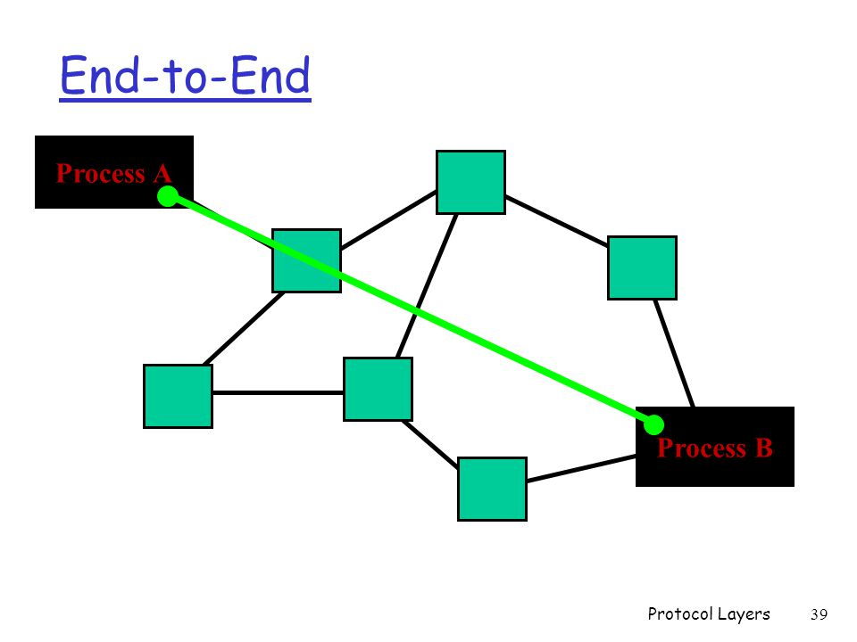 End-to-End Process A Process B Protocol Layers 39