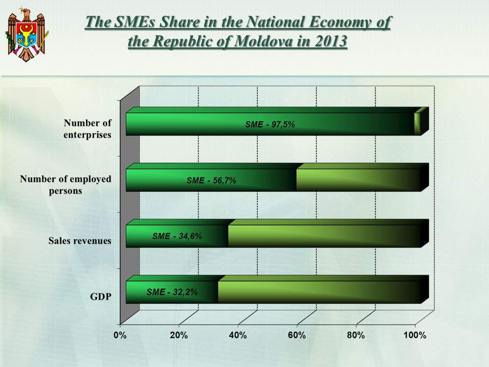 The SMEs Share in the National Economy of the Republic of Moldova in 2013