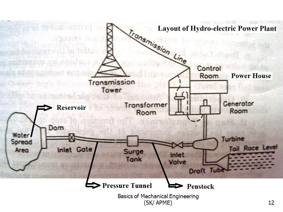 Basics of Mechanical Engineering (SK/ APME)12