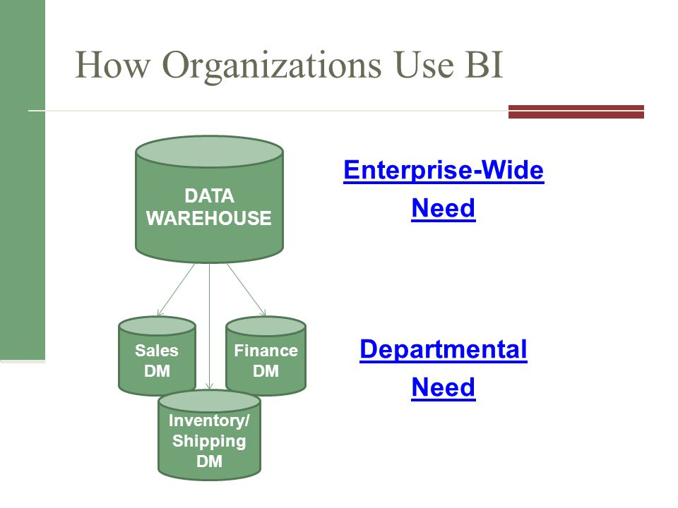 Finance DM How Organizations Use BI Enterprise-Wide Need Departmental Need DATA WAREHOUSE Sales DM Inventory/ Shipping DM
