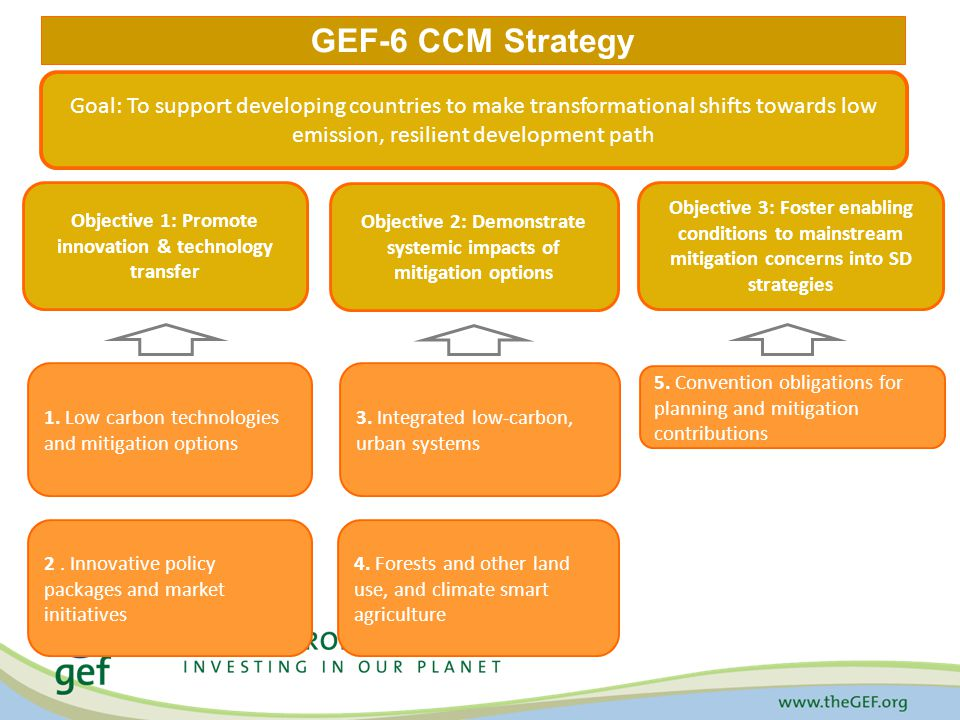 GEF-6 CCM Strategy Objective 1: Promote innovation & technology transfer Objective 2: Demonstrate systemic impacts of mitigation options Objective 3: Foster enabling conditions to mainstream mitigation concerns into SD strategies 1.