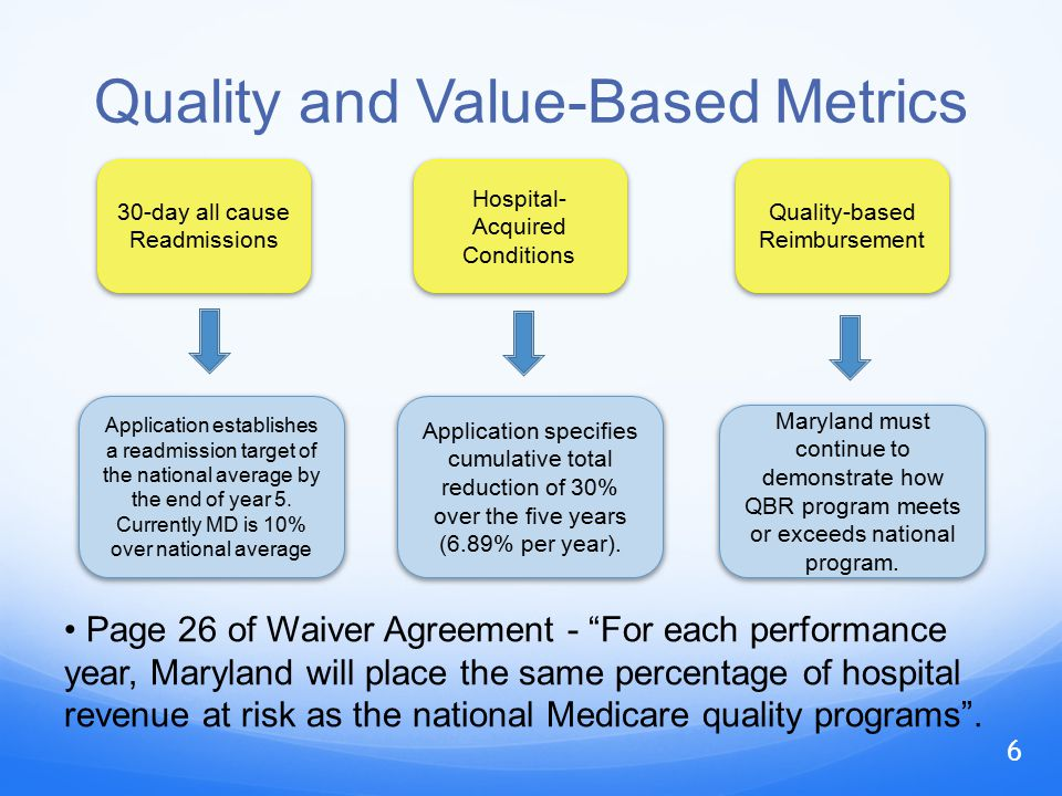 Quality and Value-Based Metrics 30-day all cause Readmissions Hospital- Acquired Conditions Quality-based Reimbursement Application establishes a readmission target of the national average by the end of year 5.
