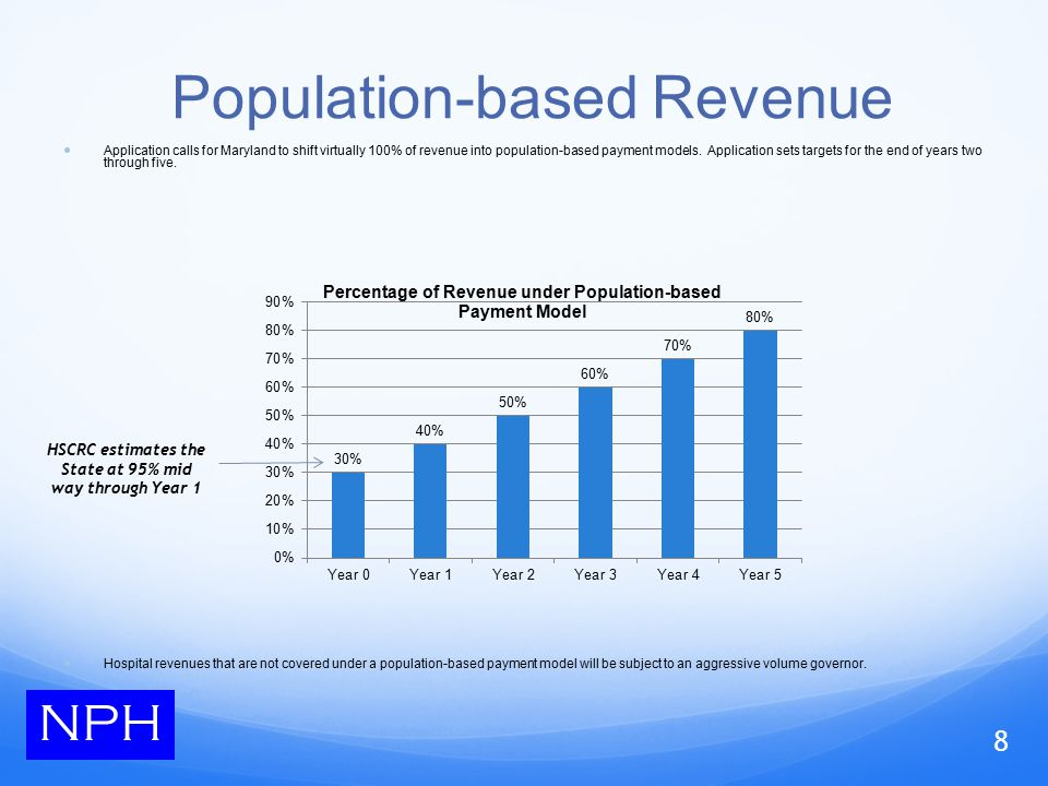 Population-based Revenue Application calls for Maryland to shift virtually 100% of revenue into population-based payment models.