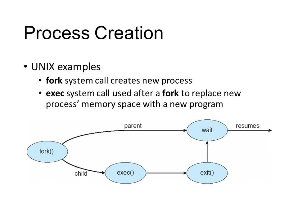 Process Creation UNIX examples fork system call creates new process exec system call used after a fork to replace new process' memory space with a new program