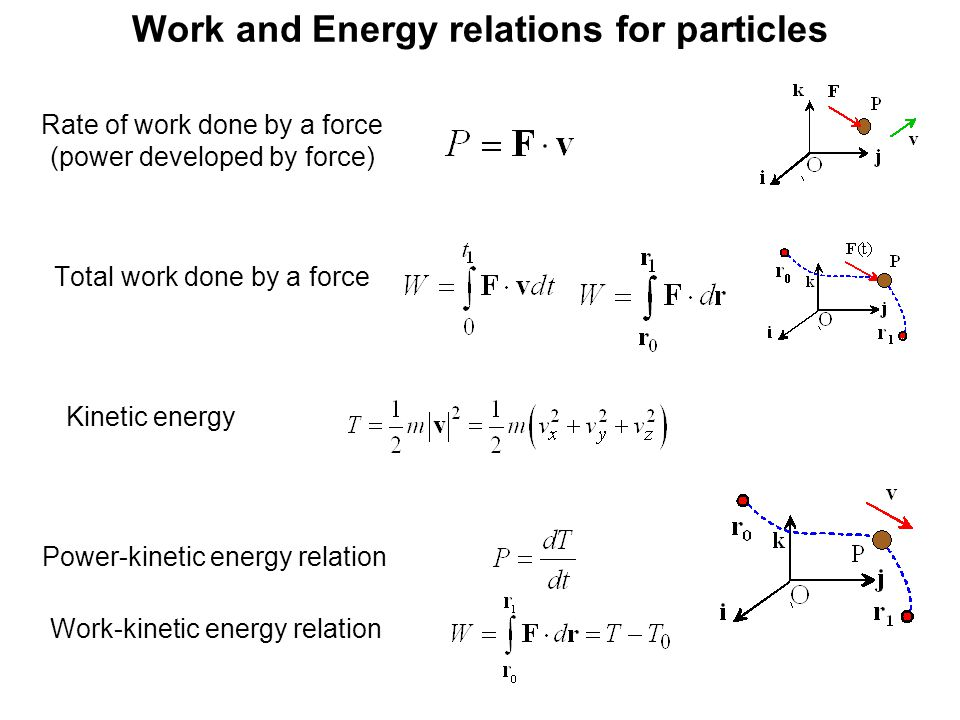 Work and Energy relations for particles Rate of work done by a force (power developed by force) Total work done by a force Kinetic energy Work-kinetic energy relation Power-kinetic energy relation