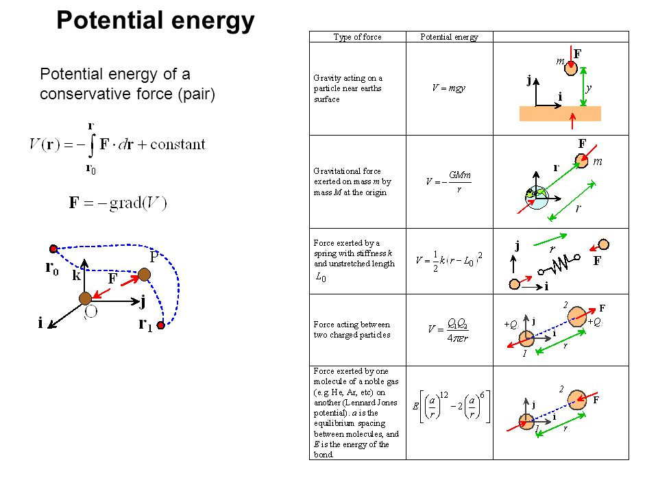 Potential energy Potential energy of a conservative force (pair)
