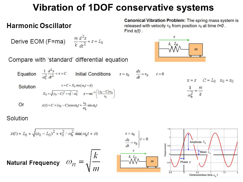 Vibration of 1DOF conservative systems Harmonic Oscillator Derive EOM (F=ma) Compare with 'standard' differential equation Solution Natural Frequency