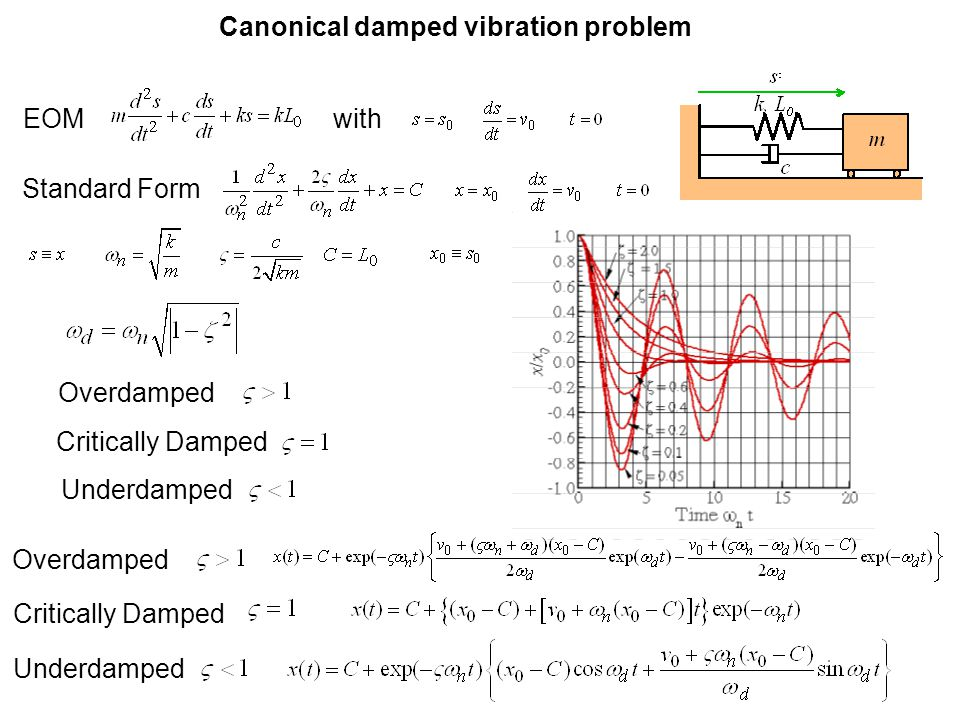 EOM Standard Form Overdamped Critically Damped Underdamped Canonical damped vibration problem Overdamped Critically Damped Underdamped with