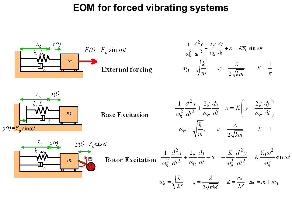 EOM for forced vibrating systems
