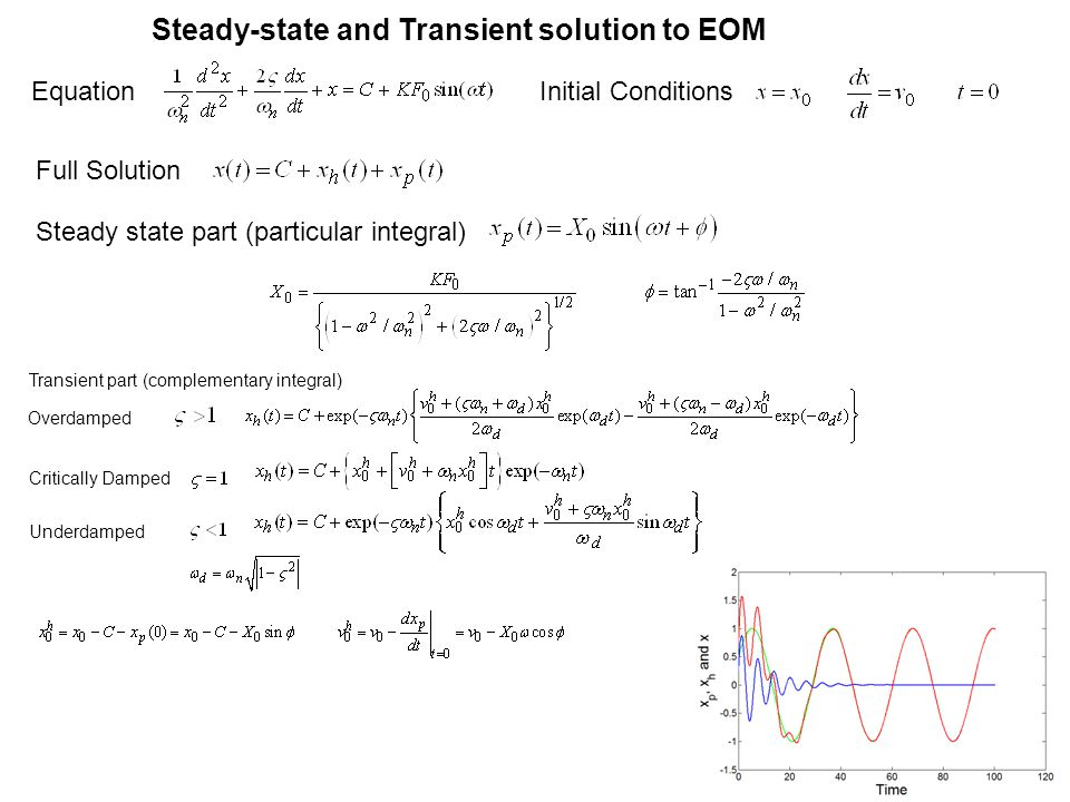 EquationInitial Conditions Full Solution Steady state part (particular integral) Transient part (complementary integral) Overdamped Critically Damped Underdamped Steady-state and Transient solution to EOM