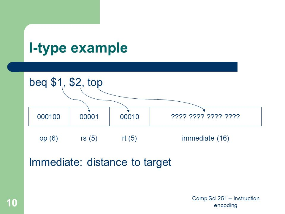 Comp Sci 251 -- instruction encoding 10 I-type example beq $1, $2, top Immediate: distance to target op (6)rs (5)rt (5)immediate (16) 0001000000100010 .