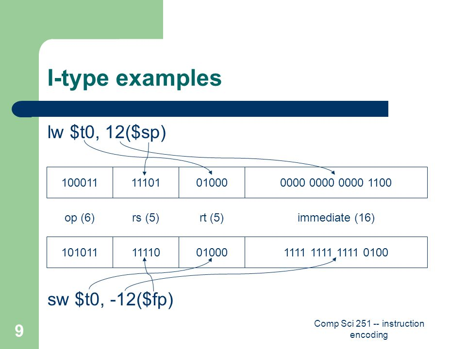 Comp Sci 251 -- instruction encoding 9 I-type examples lw $t0, 12($sp) sw $t0, -12($fp) op (6)rs (5)rt (5)immediate (16) 10001111101010000000 0000 0000 1100 10101111110010001111 1111 1111 0100