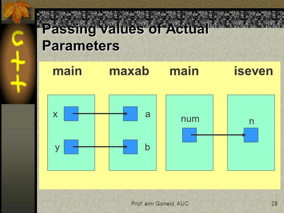 Prof. amr Goneid, AUC28 Passing values of Actual Parameters main maxab main iseven a b n num x y