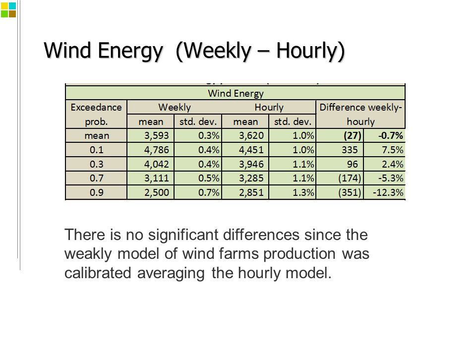 Wind Energy (Weekly – Hourly) There is no significant differences since the weakly model of wind farms production was calibrated averaging the hourly model.