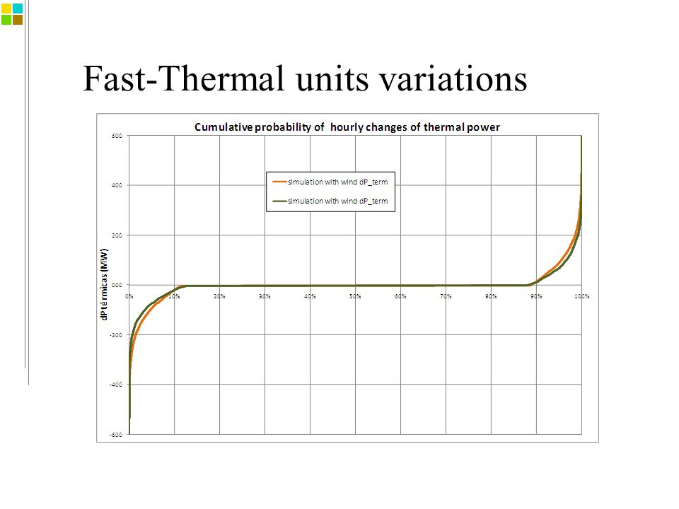 Fast-Thermal units variations