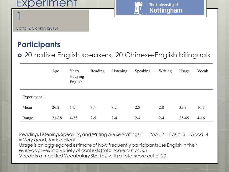 Participants  20 native English speakers, 20 Chinese-English bilinguals Experiment 1 Carrol & Conklin (2015) Reading, Listening, Speaking and Writing are self-ratings (1 = Poor, 2 = Basic, 3 = Good, 4 = Very good, 5 = Excellent Usage is an aggregated estimate of how frequently participants use English in their everyday lives in a variety of contexts (total score out of 50) Vocab is a modified Vocabulary Size Test with a total score out of 20.