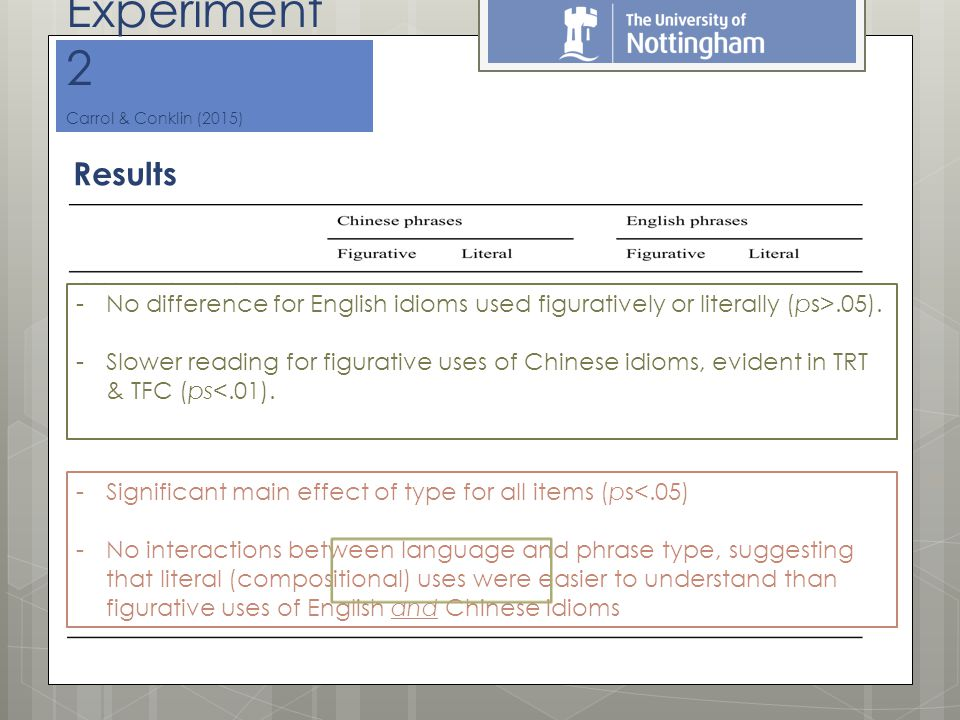 Results Experiment 2 Carrol & Conklin (2015) -Significant main effect of type for all items (ps<.05) -No interactions between language and phrase type, suggesting that literal (compositional) uses were easier to understand than figurative uses of English and Chinese idioms -No difference for English idioms used figuratively or literally (ps>.05).
