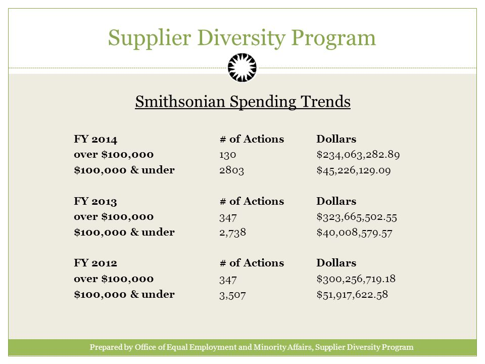Supplier Diversity Program FY 2014# of ActionsDollars over $100,000130$234,063, $100,000 & under 2803$45,226, FY 2013# of ActionsDollars over $100,000347$323,665, $100,000 & under 2,738$40,008, FY 2012# of ActionsDollars over $100,000347$300,256, $100,000 & under 3,507$51,917, Smithsonian Spending Trends Prepared by Office of Equal Employment and Minority Affairs, Supplier Diversity Program