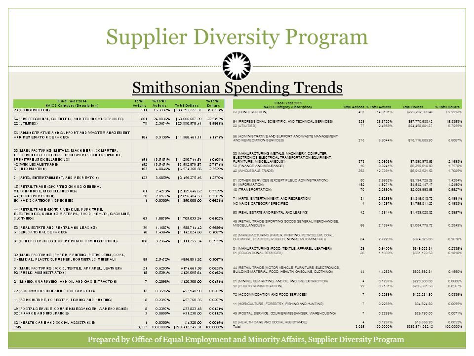 Supplier Diversity Program Smithsonian Spending Trends Prepared by Office of Equal Employment and Minority Affairs, Supplier Diversity Program Fiscal Year 2013 NAICS Category (Description)Total Actions% Total ActionsTotal Dollars% Total Dollars 23 (CONSTRUCTION) %$226,282, % 54 (PROFESSIONAL, SCIENTIFIC, AND TECHNICAL SERVICES) %$57,770, % 22 (UTILITIES) %$24,458, % 56 (ADMINISTRATIVE AND SUPPORT AND WASTE MANAGEMENT AND REMEDIATION SERVICES) %$13,116, % 33 (MANUFACTURING (METALS, MACHINERY, COMPUTER, ELECTRONICS ELECTRICAL TRANSPORTATION EQUIPMENT, FURNITURE, MISCELLANEOUS)) %$7,890, % 52 (FINANCE AND INSURANCE) %$6,392, % 42 (WHOLESALE TRADE) %$6,213, % 81 (OTHER SERVICES (EXCEPT PUBLIC ADMINISTRATION)) %$5,194, % 51 (INFORMATION) %$4,542, % 48 (TRANSPORTATION) %$2,009, % 71 (ARTS, ENTERTAINMENT, AND RECREATION) %$1,815, % NO NAICS CATEGORY SPECIFIED %$1,795, % 53 (REAL ESTATE AND RENTAL AND LEASING) %$1,439, % 45 (RETAIL TRADE (SPORTING GOODS GENERAL MERCHANDISE, MISCELLANEOUS)) %$1,034, % 32 (MANUFACTURING (PAPER, PRINTING, PETROLEUM, COAL, CHEMICAL, PLASTICS, RUBBER, NONMETALIC MINERAL)) %$974, % 31 (MANUFACTURING (FOOD, TEXTILE, APPAREL, LEATHER)) %$849, % 61 (EDUCATIONAL SERVICES) %$661, % 44 (RETAIL TRADE (MOTOR VEHICLE, FURNITURE, ELECTRONICS, BUILDING MATERIAL, FOOD, HEALTH, GASOLINE, CLOTHING)) %$603, % 21 (MINING, QUARRYING, AND OIL AND GAS EXTRACTION) %$220, % 92 (PUBLIC ADMINISTRATION) %$206, % 72 (ACCOMMODATION AND FOOD SERVICES) %$122, % 11 (AGRICULTURE, FORESTRY, FISHING AND HUNTING) %$34, % 49 (POSTAL SERVICE, COURIER/MESSANGER, WAREHOUSING) %$25, % 62 (HEALTH CARE AND SOCIAL ASSISTANCE) %$18, % Total3, %$363,674, %