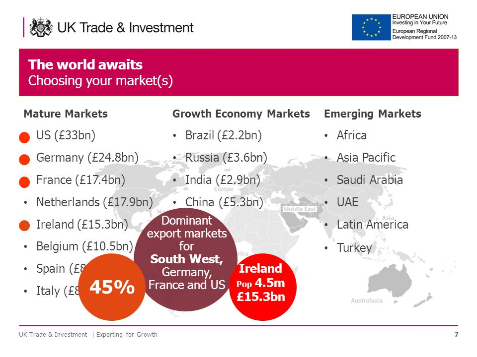 The world awaits Choosing your market(s) UK Trade & Investment | Exporting for Growth7 Mature Markets US (£33bn) Germany (£24.8bn) France (£17.4bn) Netherlands (£17.9bn) Ireland (£15.3bn) Belgium (£10.5bn) Spain (£8.9bn) Italy (£8.2bn) Growth Economy Markets Brazil (£2.2bn) Russia (£3.6bn) India (£2.9bn) China (£5.3bn) Emerging Markets Africa Asia Pacific Saudi Arabia UAE Latin America Turkey Dominant export markets for South West, Germany, France and US 45% Ireland Pop 4.5m £15.3bn