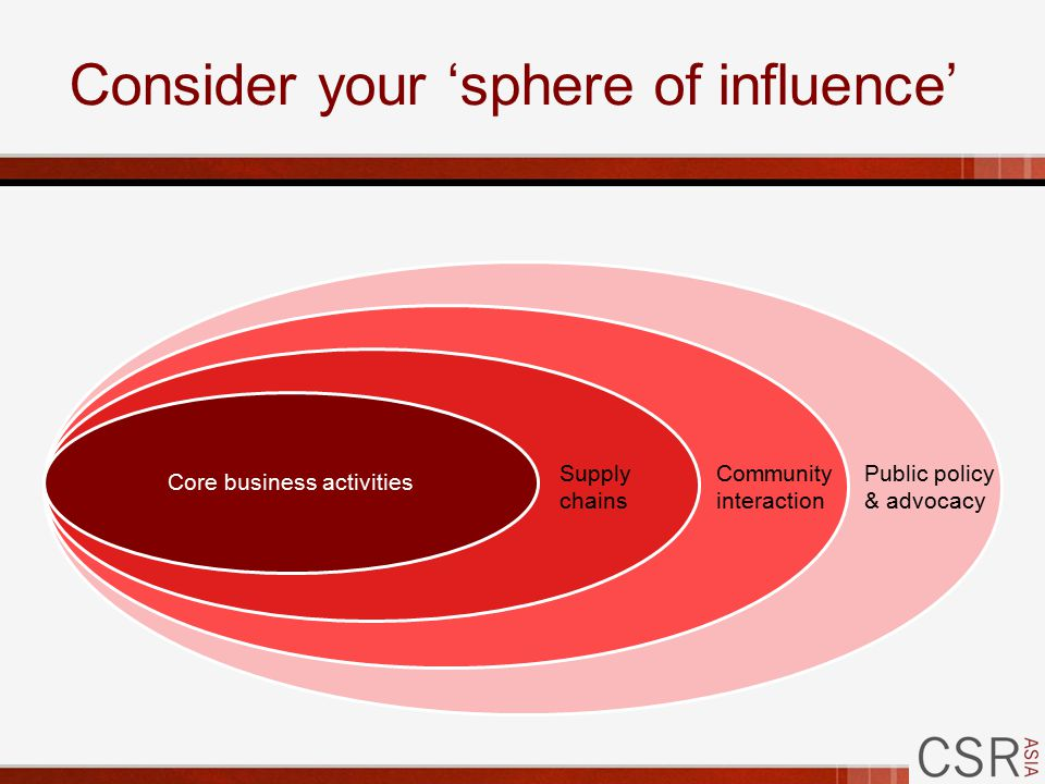 Consider your 'sphere of influence' Core business activities Supply chains Community interaction Public policy & advocacy