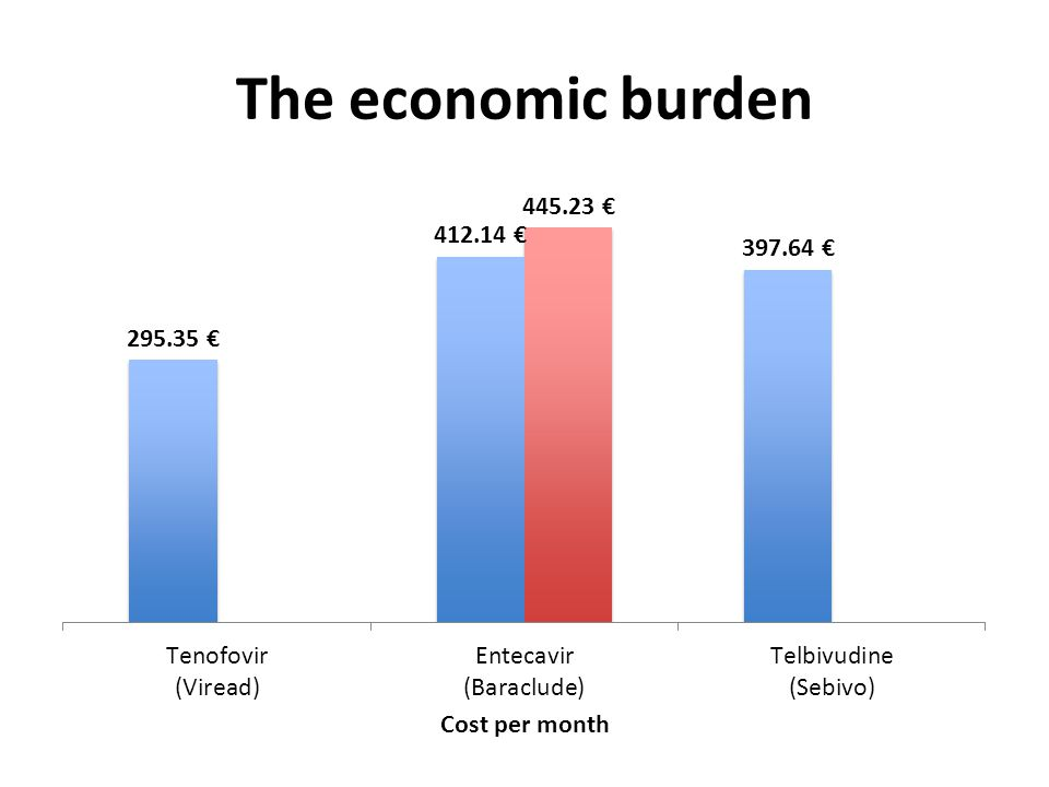 The economic burden