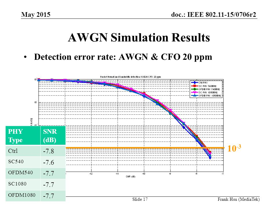 doc.: IEEE /0706r2 Submission AWGN Simulation Results Detection error rate: AWGN & CFO 20 ppm PHY Type SNR (dB) Ctrl -7.8 SC OFDM SC OFDM May 2015 Slide 17Frank Hsu (MediaTek)