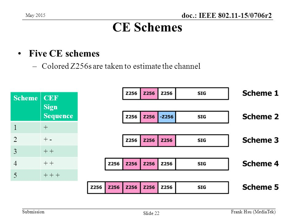 doc.: IEEE /0706r2 Submission CE Schemes Five CE schemes –Colored Z256s are taken to estimate the channel SchemeCEF Sign Sequence May 2015 Slide 22 Frank Hsu (MediaTek)