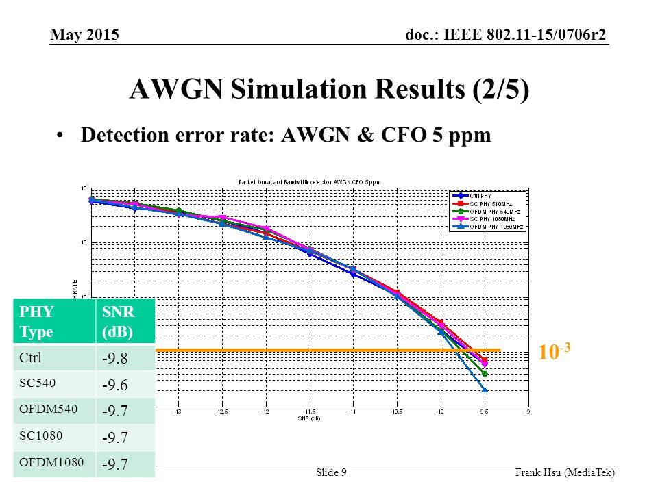 doc.: IEEE /0706r2 Submission AWGN Simulation Results (2/5) Detection error rate: AWGN & CFO 5 ppm PHY Type SNR (dB) Ctrl -9.8 SC OFDM SC OFDM May 2015 Slide 9Frank Hsu (MediaTek)